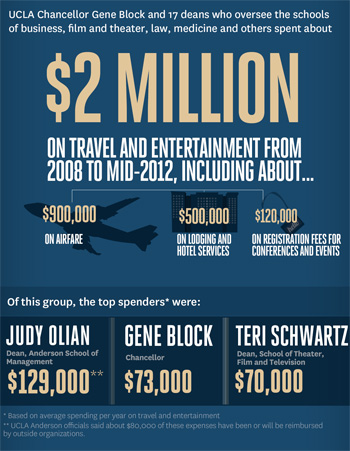 Infographic: UCLA's big spenders