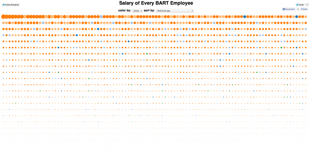 Employees sorted by overtime pay.