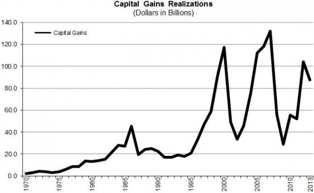 Capital gains reported on California income tax returns, 1970-2011. (California Department of Finance)