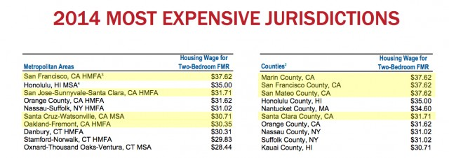 Several California Cities And Counties Top The List Of Most Expensive Places To A Home