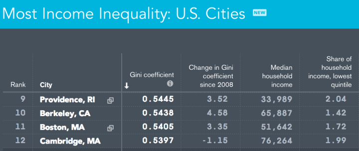 Bloomberg recently ranked U.S. cities for income inequality. Berkeley ranked tenth. (Berkeleyside)