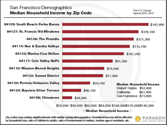 See San Francisco Median Household Income by Zip Code