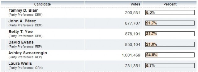 Screen capture of the Secretary of State's latest tally in the primary race for state controller. The top two candidates will appear on the November ballot.