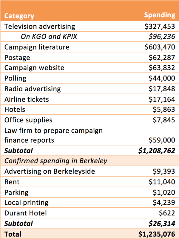 Expenditures by the No on Measure D campaign. (Berkeleyside)