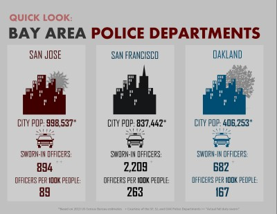 A comparison of San Jose's sworn-in officer numbers to other major Bay Area cities.   (Phoebe Barghouty/Peninsula Press)