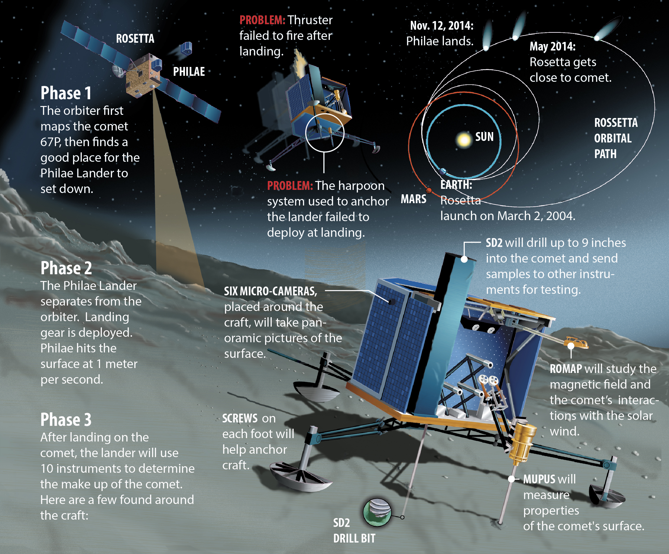 Where's Philae? Space Agency Narrows Search Area for Lost ...