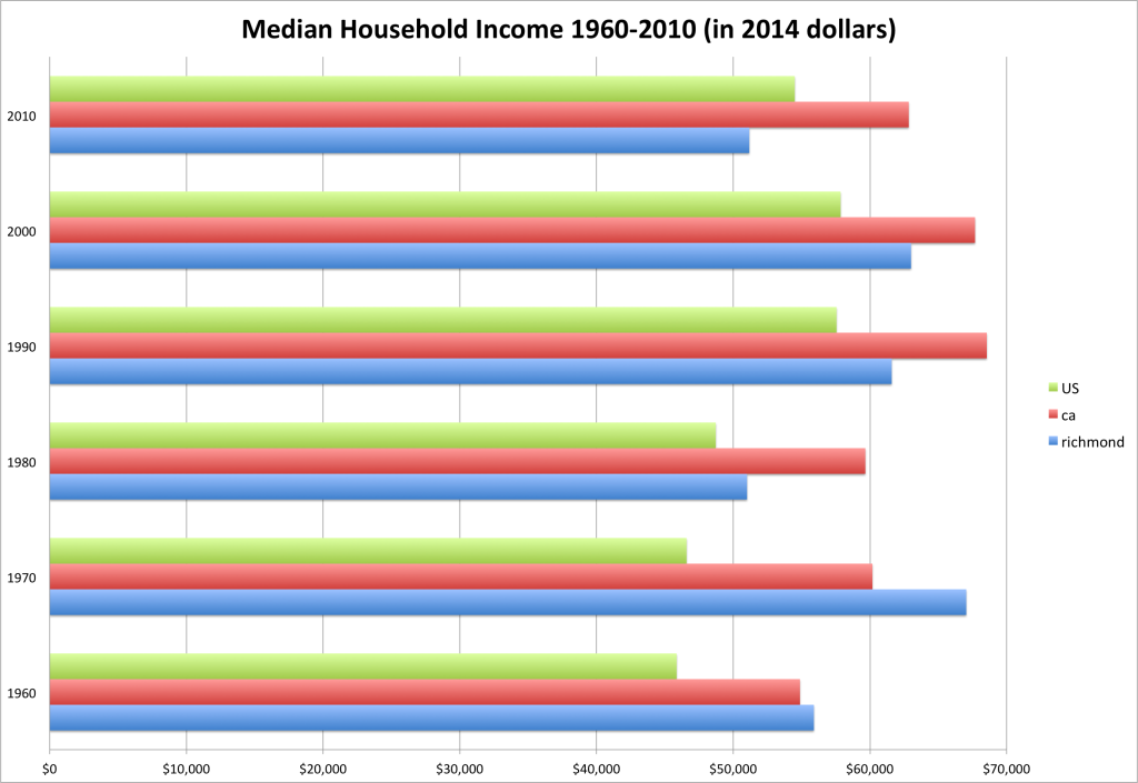 Median-Household-Income-1024x705