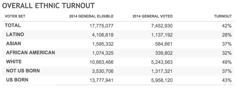 Data from California's 2014 general election that shows voter participation by various subgroups.
