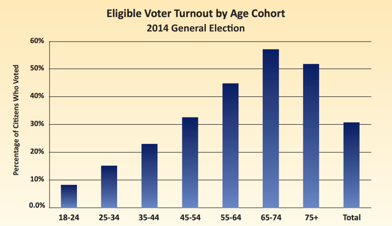 Voter turnout by age groups in California's November election, as compiled by UC Davis researchers