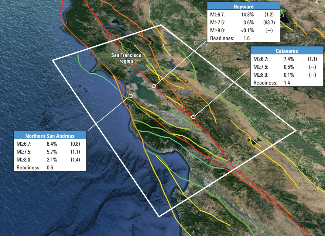 """At the points on the fault indicated by white circles. M≥6.7 means magnitude greater than or equal to 6.7, and likewise for the other two magnitude thresholds. Percentage figures are for the probability of the various magnitude quakes in the next 30 years. Values listed in parentheses indicate the factor by which the likelihoods have increased, or decreased, relative to the previous model, where """"--"""" means the previous value was zero. """"Readiness"""" indicates the factor by which probabilities are currently elevated, or lower, because of the length of time since the previous large earthquake. U.S. Geological Survey"""