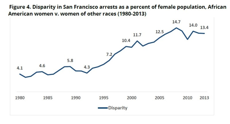 A graph showing the multiples of likelihood that a black woman would be arrested in San Francisco, compared with women of other races, from 1980 to 2013.