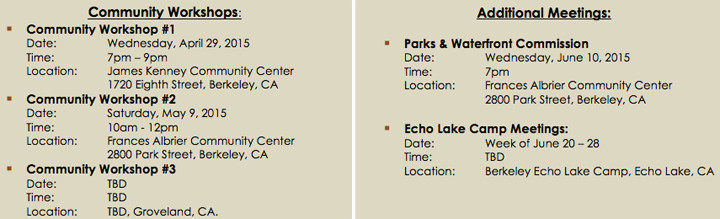 The city is planning numerous workshops in meetings in the next few months about the future of Berkeley Tuolumne Camp.