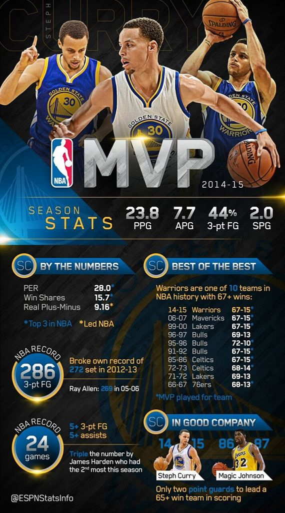 A breakdown of Curry's 2014-15 MVP Season, courtesy of ESPN Stats & Information.