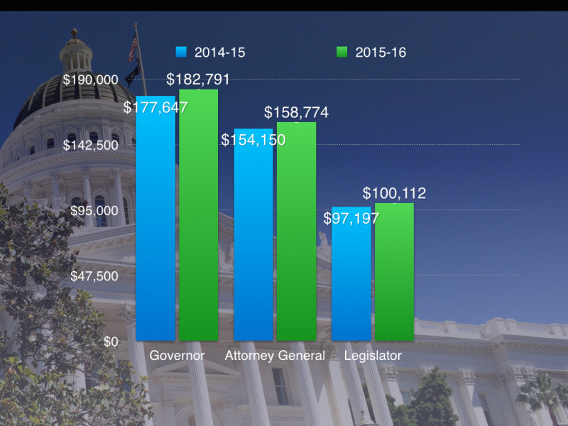Salary levels for governor, attorney general and legislators approved on May 11 by the California Citizens Compensation Commission.