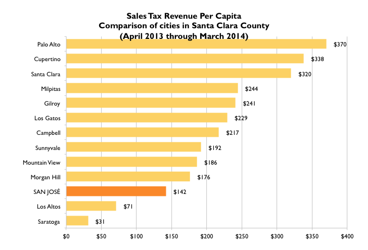 San Jose is bigger than other Silicon Valley cities. That translates into higher costs for San Jose, even though, as this chart shows, it's not pulling in the same kind of per capita sales tax revenues as other cities in the region are.
