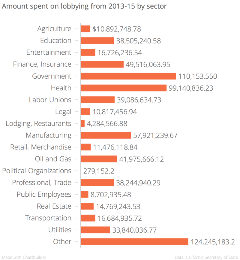 Amount_spent_on_lobbying_from_2013-15_by_sector_Dollars_chartbuilder(1)