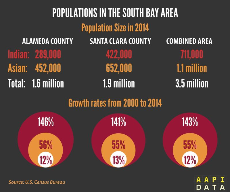 """Indian population size and growth in Alameda and Santa Clara counties from 2000-2014, according to the U.S. Census, as distinct from the """"Other Asian"""" category."""