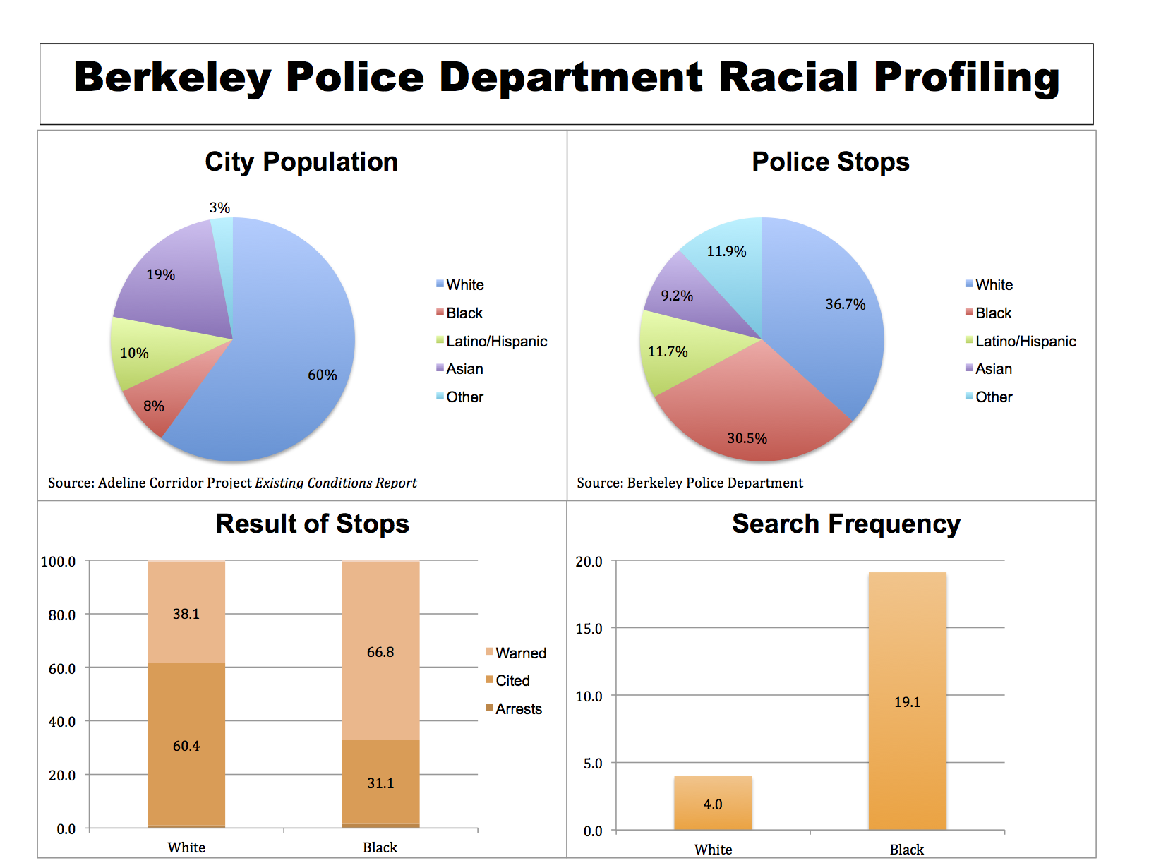 Berkeley Copwatch illustrates demographic data provided by the Berkeley Police Department on traffic stops between January 26 and August 12, 2015.