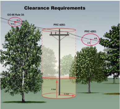 Tree clearance diagram.