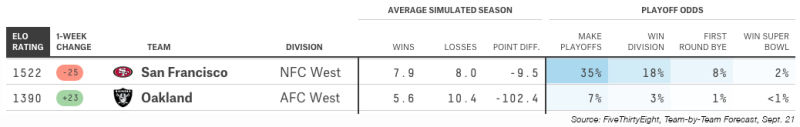 FiveThirtyEight's Team-By-Team forecast from Sept. 21.