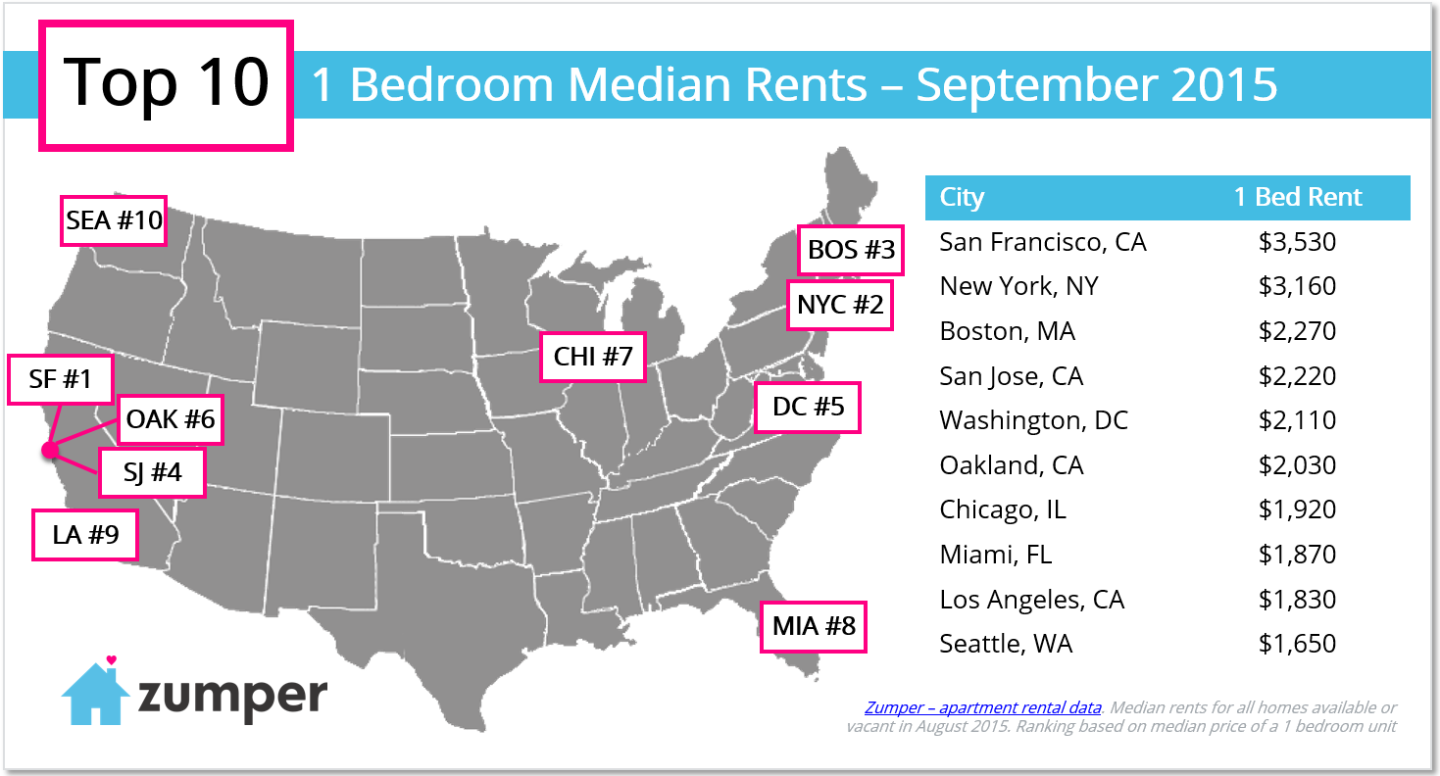 Report: A San Francisco One Bedroom Costs ... How Much?