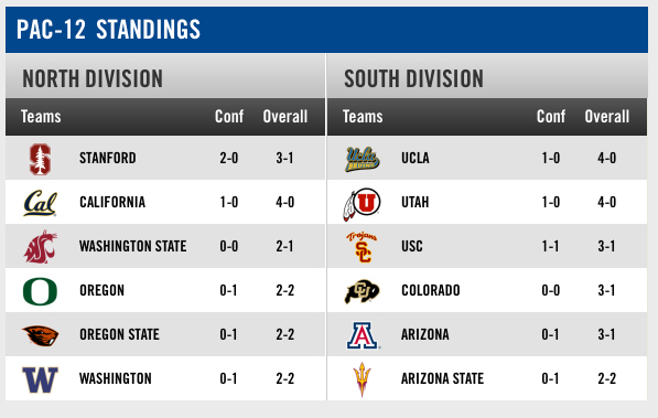 As of Oct. 1, 2015 (Pac-12 Football)