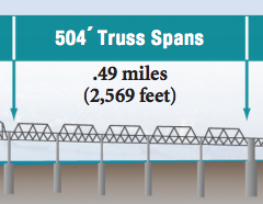 These five truss spans will soon be craned down onto several custom-rigged barges.