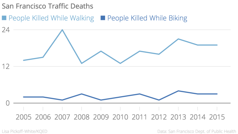 San_Francisco_Traffic_Deaths_People_Killed_While_Walking_People_Killed_While_Biking_chartbuilder