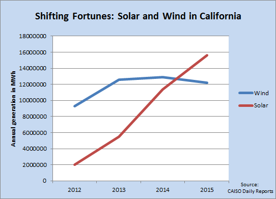 Power generated from large solar installations has overtaken wind-power generation in California.