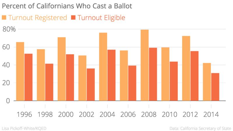 Percent_of_Californians_Who_Cast_a_Ballot_Turnout_Registered_Turnout_Eligible_chartbuilder