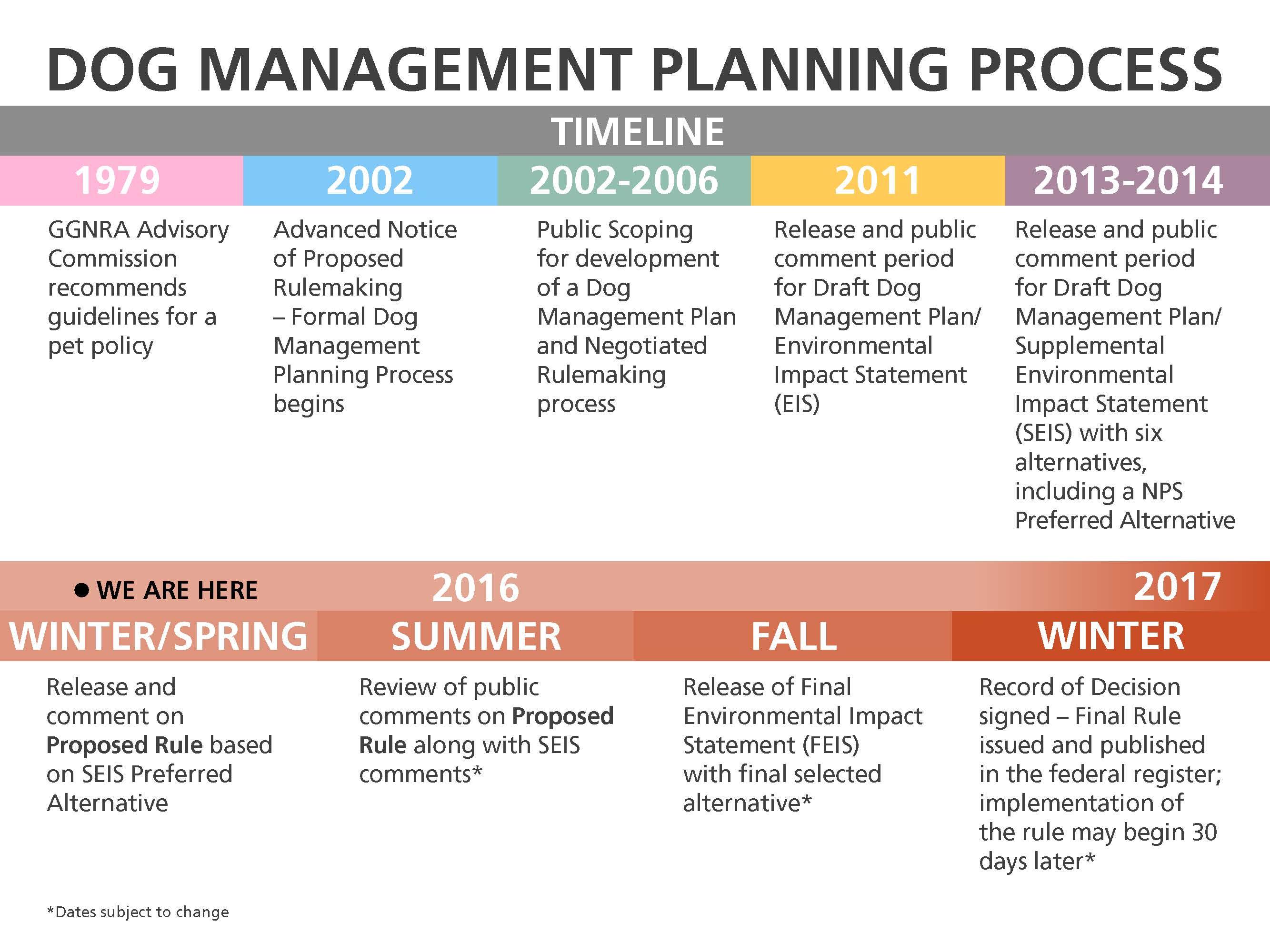 dog_mgt_plan_timeline