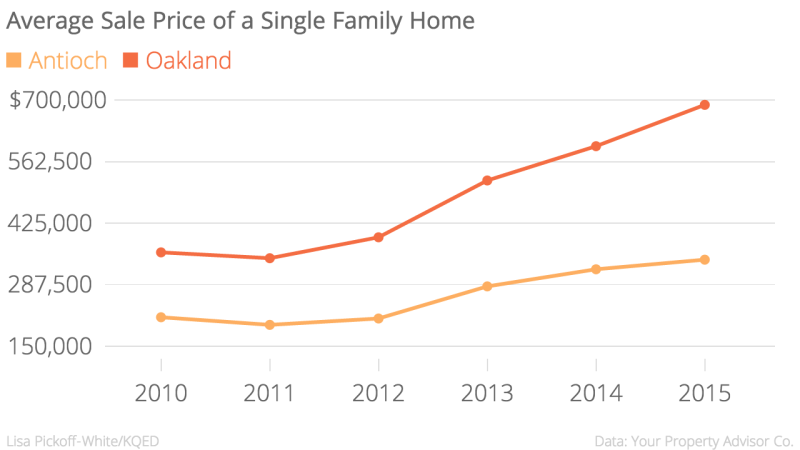 Average_Sale_Price_of_a_Single_Family_Home_Antioch_Oakland_chartbuilder (2)