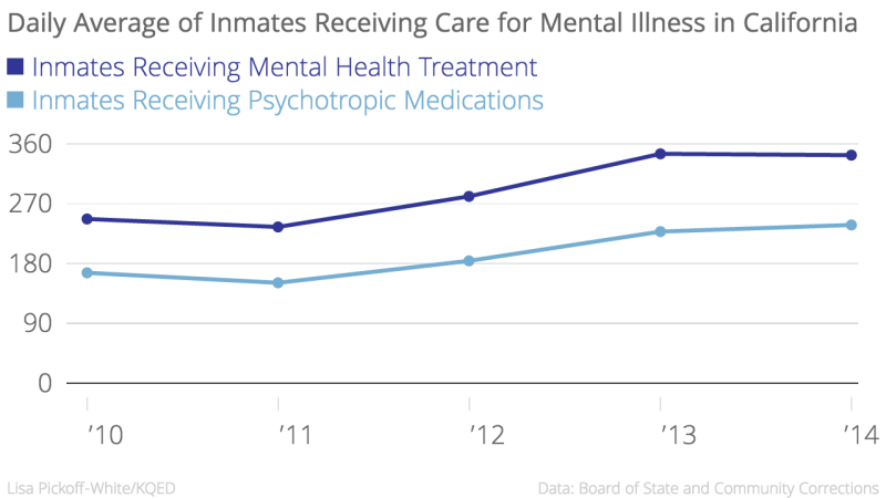 Daily_Average_of_Inmates_Receiving_Care_for_Mental_Illness_in_California_Inmates_Receiving_Mental_Health_Treatment_Inmates_Receiving_Psychotropic_Medications_chartbuilder