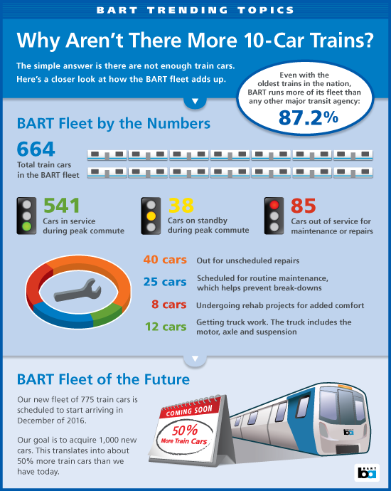 BART infographic explaining logistics behind putting its daily trains together.