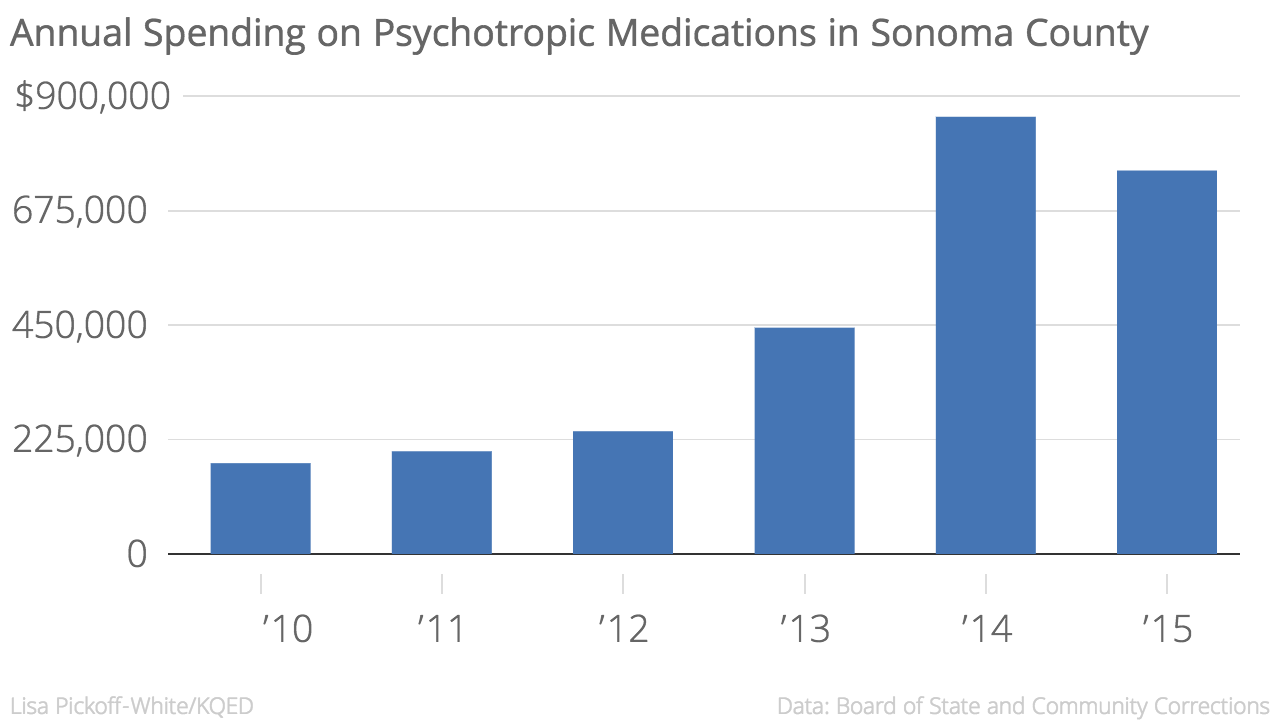 Annual_Spending_on_Psychotropic_Medications_in_Sonoma_County_Spending_chartbuilder