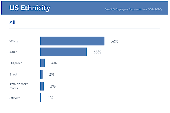 Facebook released these diversity numbers in July, 2016. The social network has had a Global Directory of Diversity since 2013.