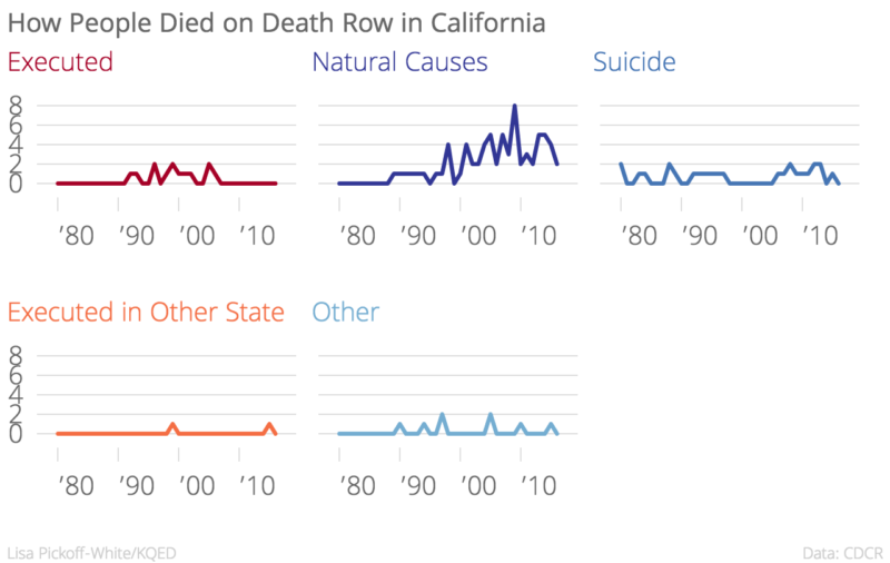 How_People_Died_on_Death_Row_in_California_Executed_Natural_Causes_Suicide_Executed_in_Other_State_Other_chartbuilder (1)