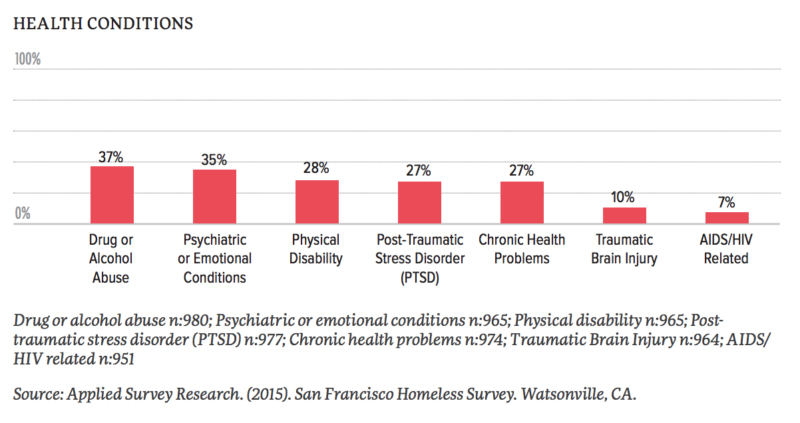 Source: The San Francisco 2015 Homeless Count