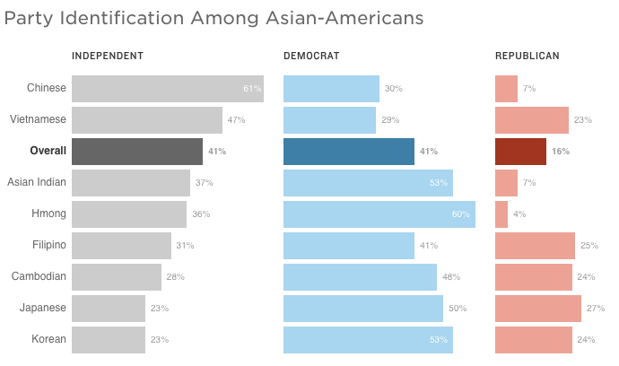 Source: 2016 National Asian American Survey of 1,694 Asian-American and 261 Native Hawaiian and Pacific Islander registered voters conducted by telephone between Aug. 10 and Sept. 29, 2016. The overall margin of error is +/- 3.5 percent.