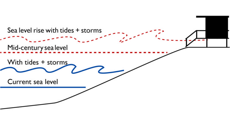 A diagram showing potential sea level rise.