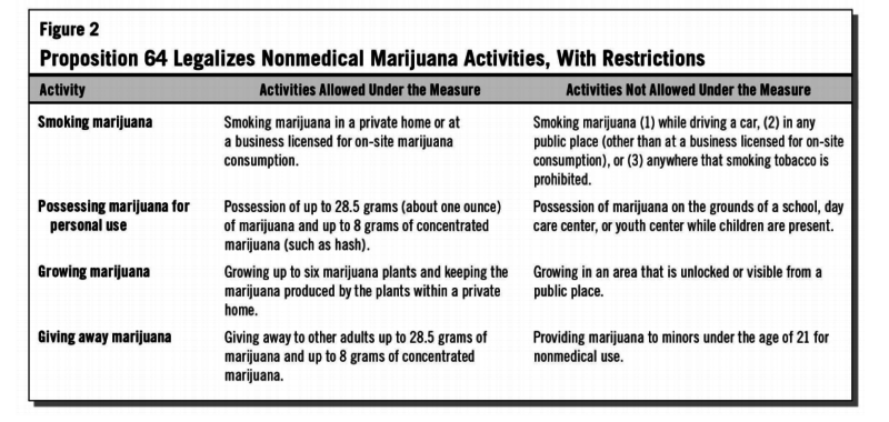 What is and isn't allowed now that Proposition 64 has passed.