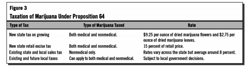 A breakdown of new taxes included in the passing of Prop. 64