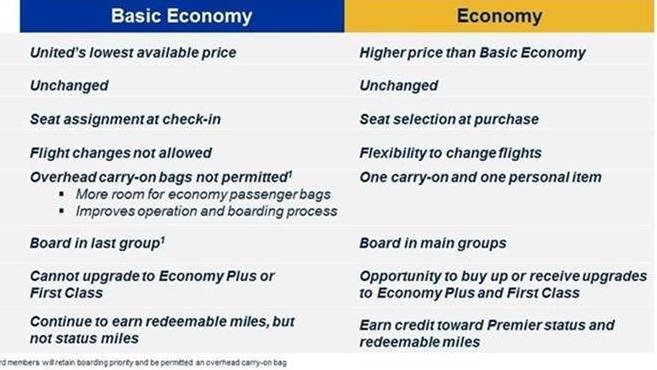 United Airlines fare comparison chart.