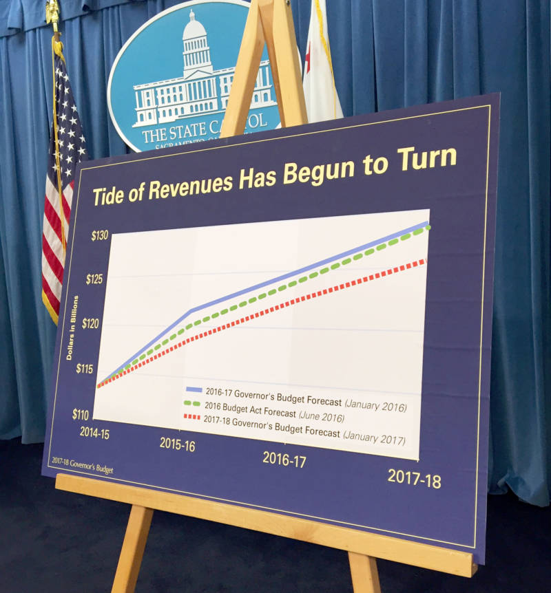 "The ""surging tide of revenues we have enjoyed the past few years appear to have turned,"" Gov. Brown said as he unveiled his new budget on Tuesday in Sacramento."