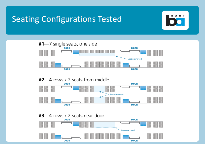 Three different seating configurations that BART tested as part of effort to add passenger capacity.