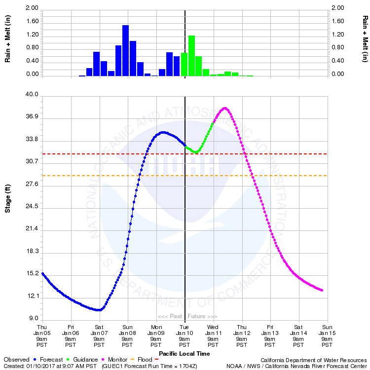 California-Nevada Forecast center forecast for Russian River at Guerneville.