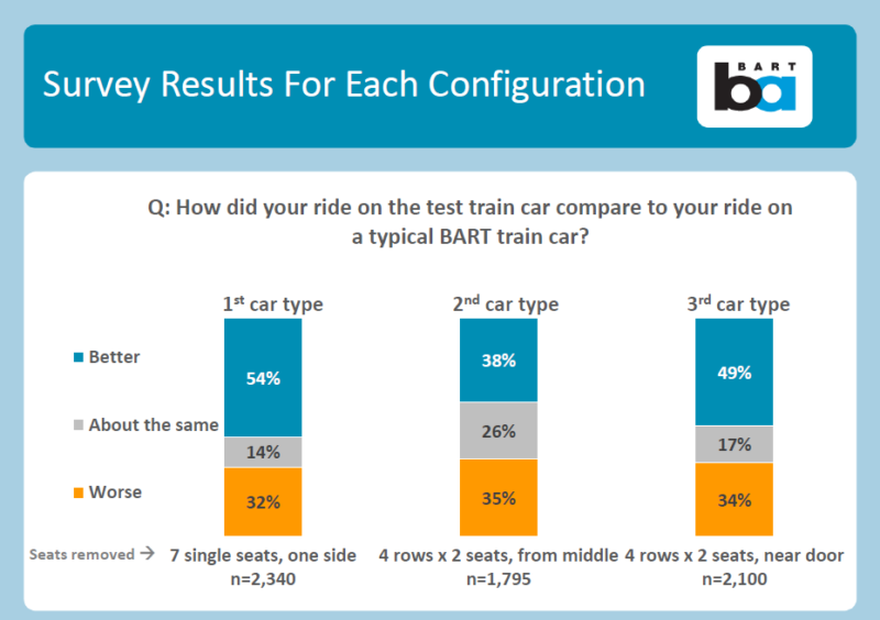 BART surveyed riders about three alternative seating configurations.