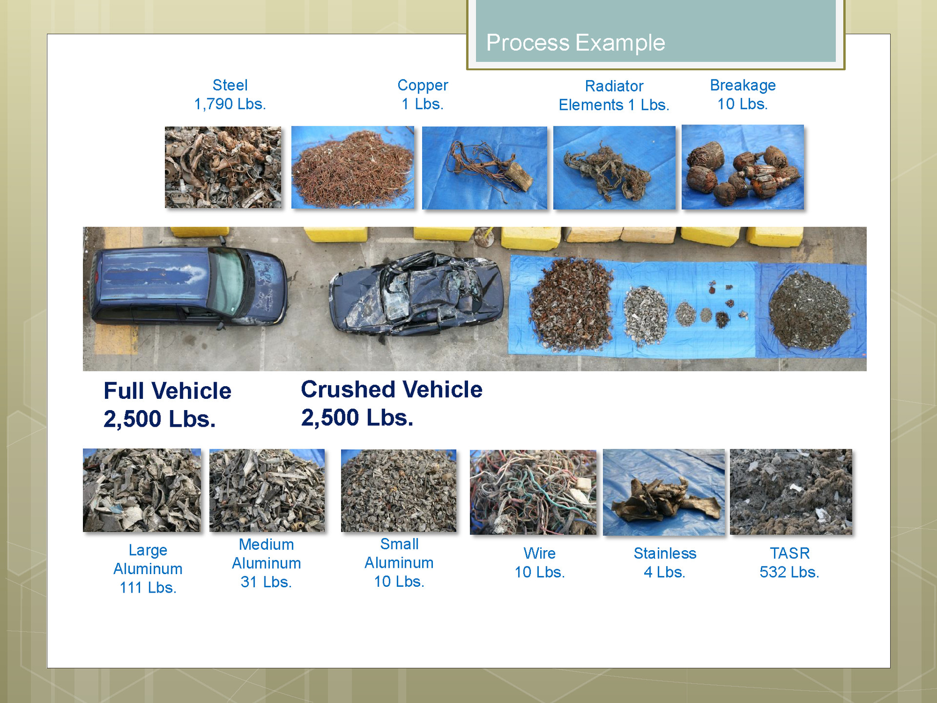 "A page from a DTSC presentation on auto recycling. The TASR portrayed in the bottom column is ""treated auto shredder residue,"" or auto fluff. Special exemptions granted by the DTSC give auto shredders permission to send this material to landfills for use in covering rotting garbage. In 2002, a DTSC report pointed to risks of environmental and public health threats from the treated waste. The DTSC shelved the report."
