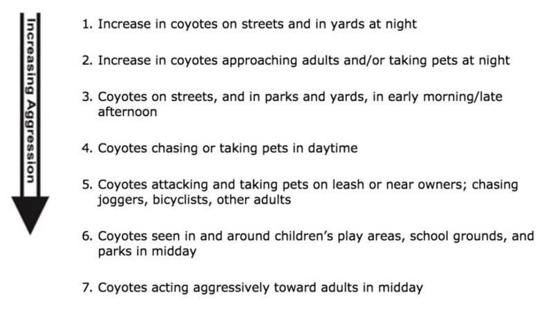 The University of California's Statewide Integrated Pest Management Program's coyote aggression scale.