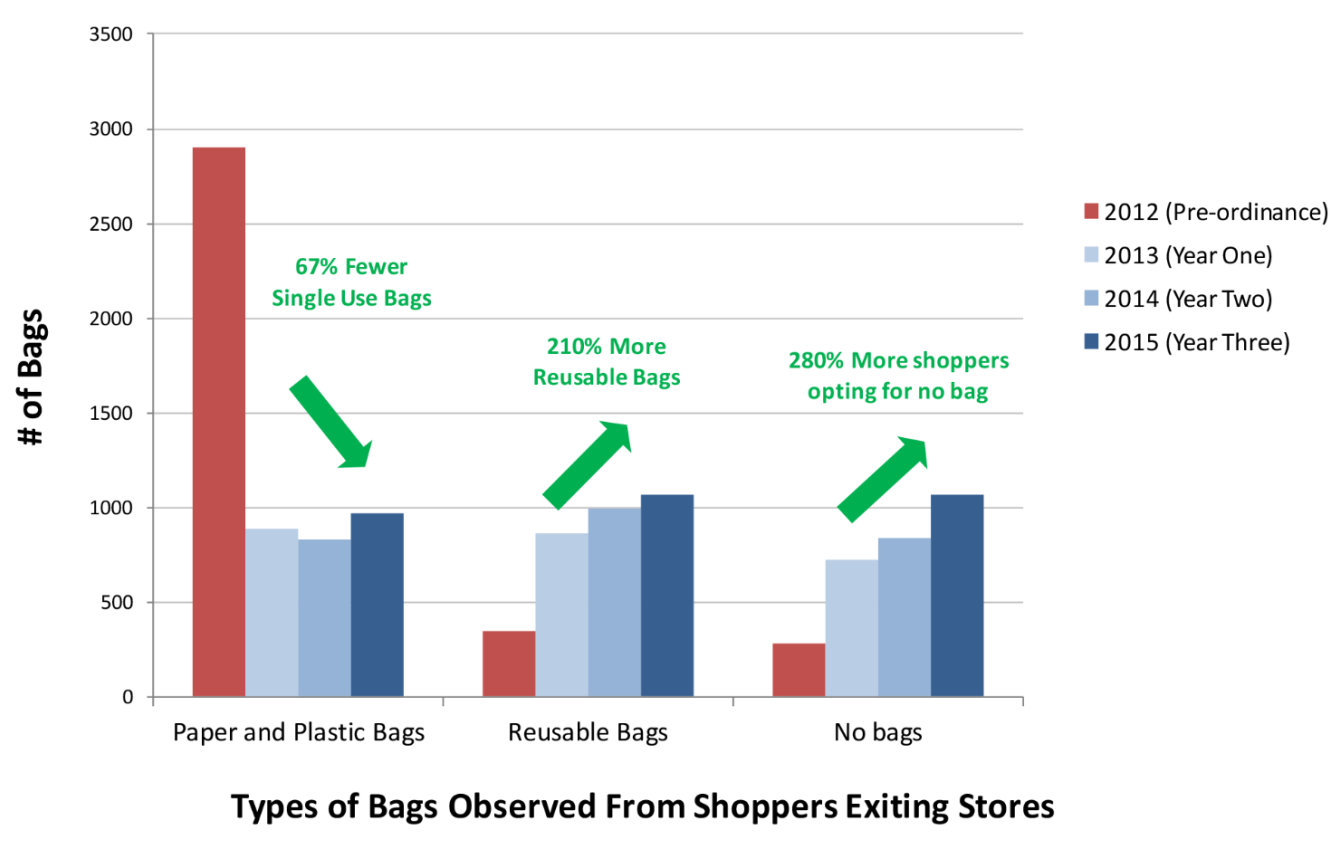 They Also Got The Purchasing Data From 69 Chain S In County Those Went Using 50 Million Bags Each Year